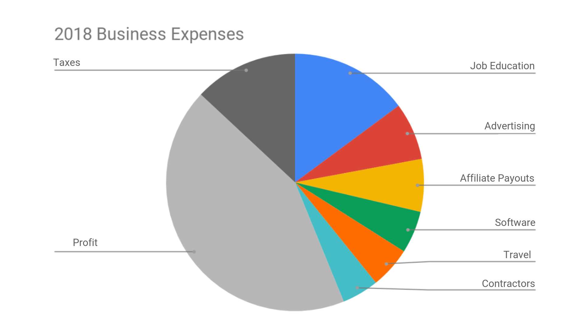 Colorful pie chart showing how I make money blogging and what my blogging business expenses are.