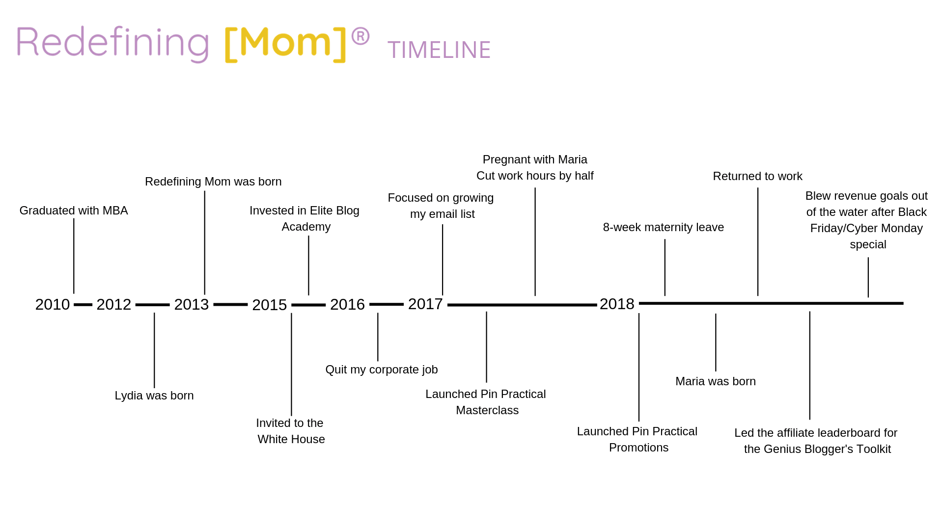 Timeline showing how I make money blogging.