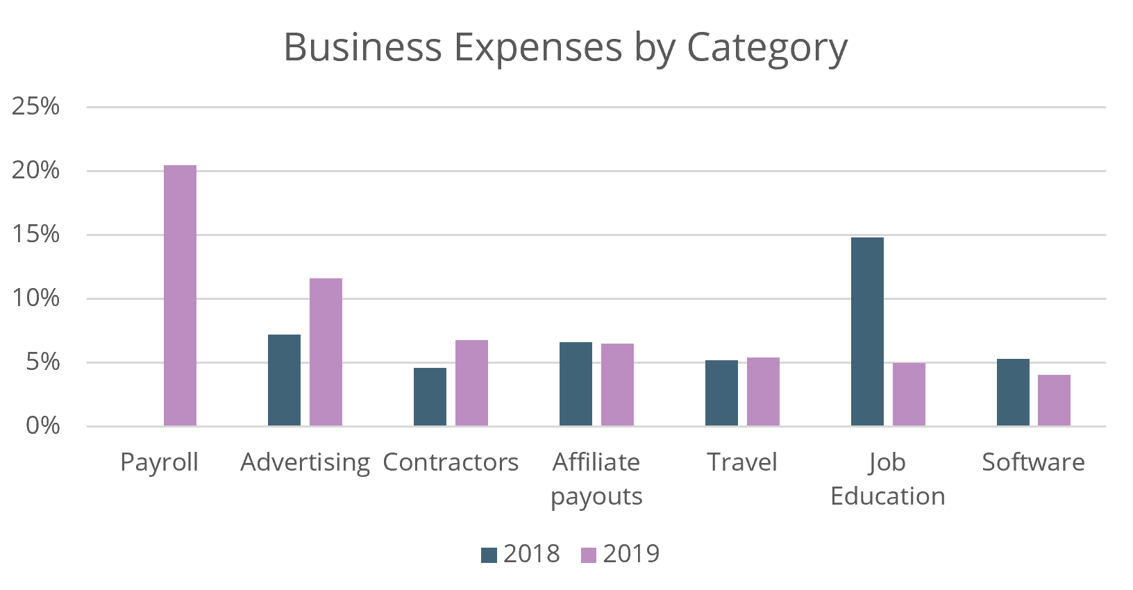 2019 vs 2019 expenses by category for blog income report