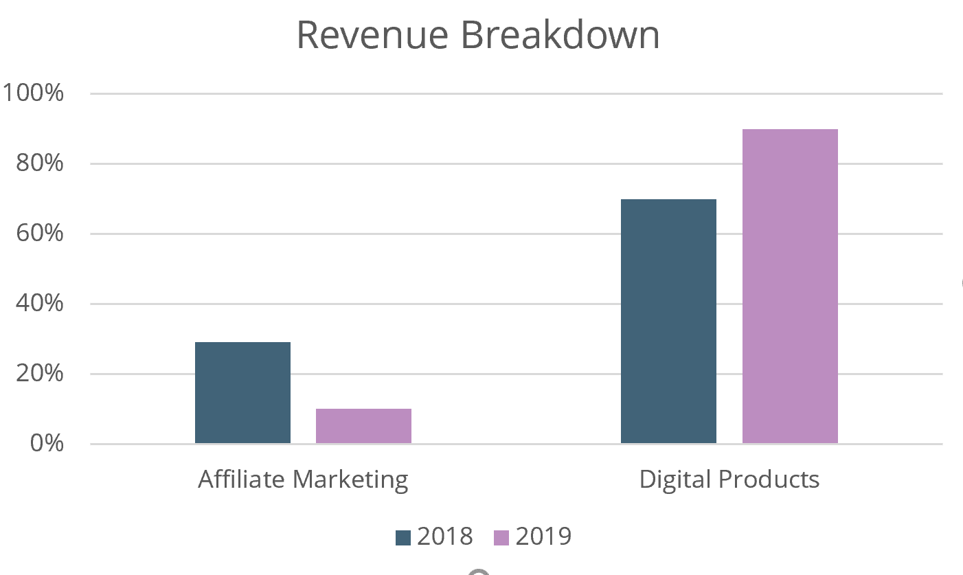 revenue breakdown for 2019 blog income report